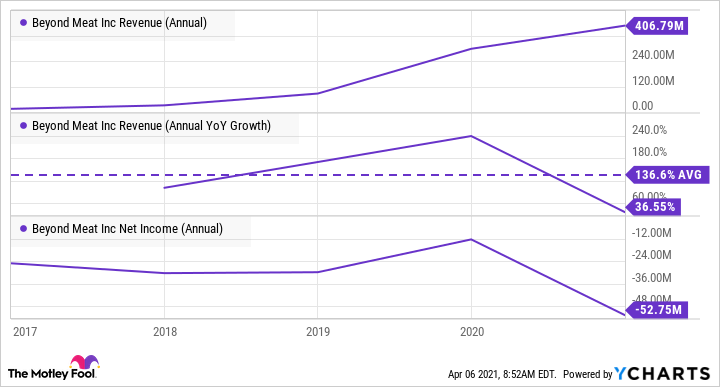 BYND Revenue (Annual) Chart