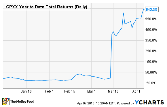 CPXX Year to Date Total Returns (Daily) Chart