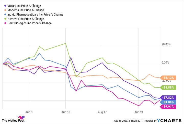 VXRT Chart