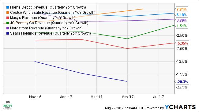 HD Revenue (Quarterly YoY Growth) Chart