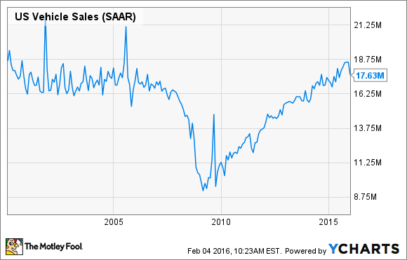 US Vehicle Sales Chart