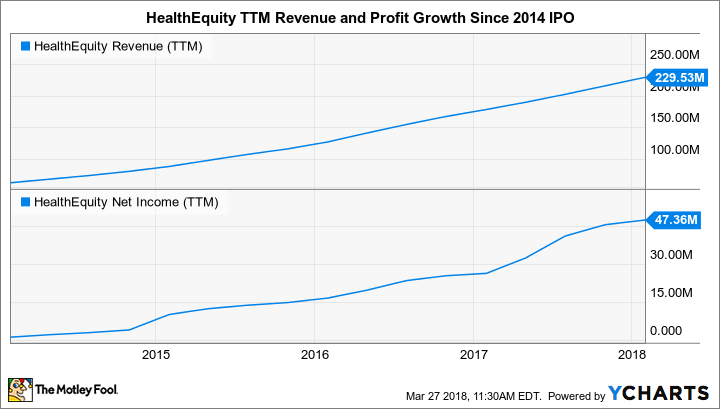 HQY Revenue (TTM) Chart