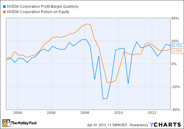 NVDA Profit Margin Quarterly Chart