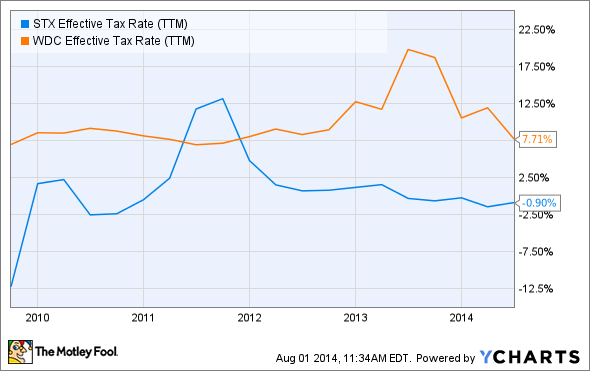 STX Effective Tax Rate (TTM) Chart
