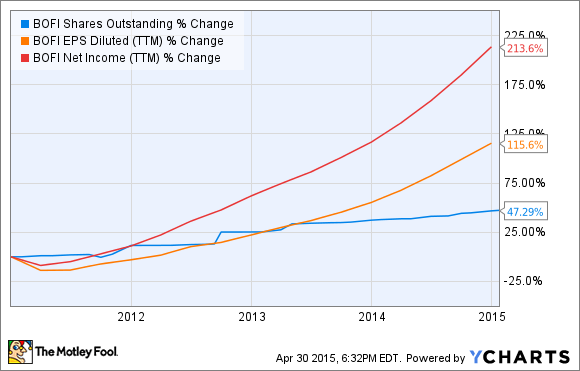 BOFI Shares Outstanding Chart