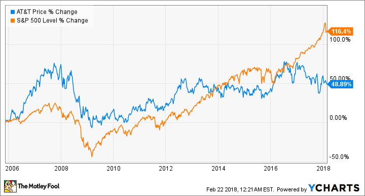 Chart showing AT&T stock price change.