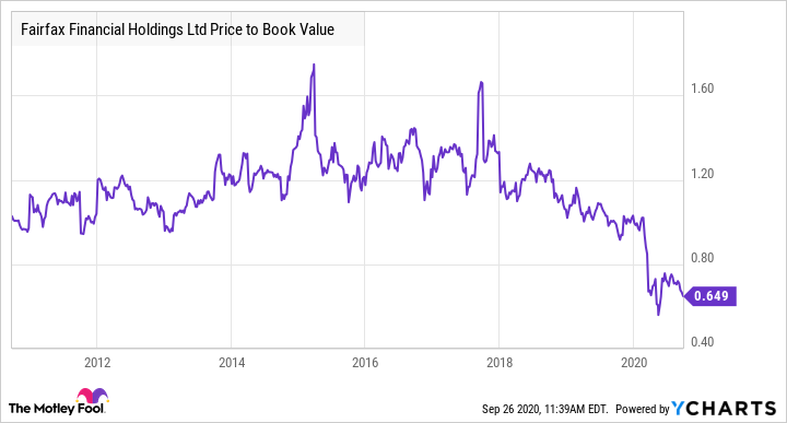 FFH Price to Book Value Chart