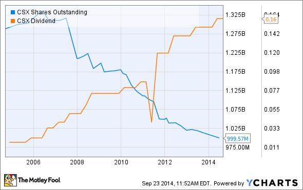 CSX Shares Outstanding Chart