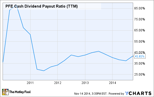 PFE Cash Dividend Payout Ratio (TTM) Chart