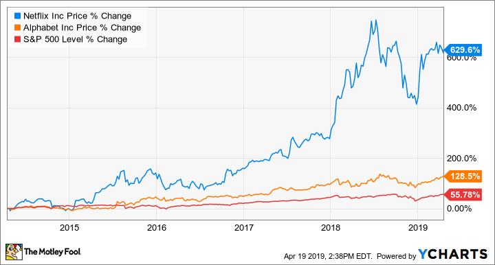 9ef810c40ef55 Better Buy  Netflix vs. Google -- The Motley Fool
