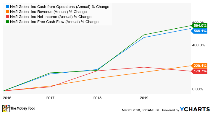 NVEE Cash from Operations (Annual) Chart