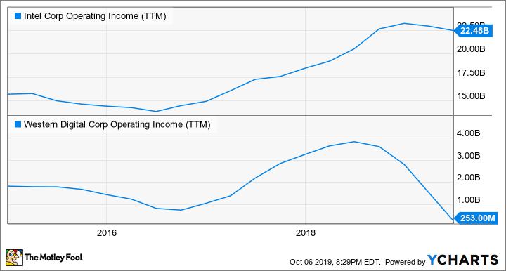 INTC Operating Income (TTM) Chart
