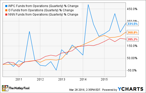 WPC Funds from Operations (Quarterly) Chart