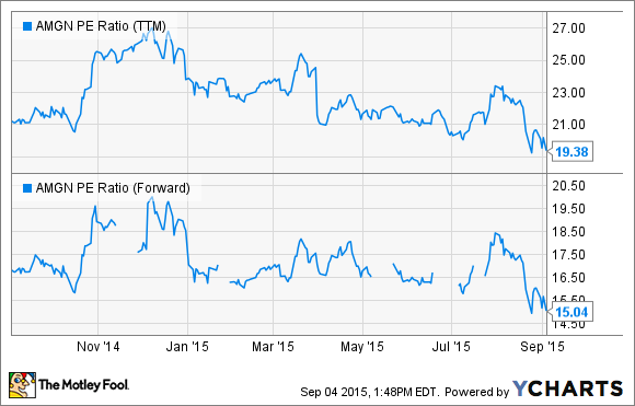 AMGN PE Ratio (TTM) Chart