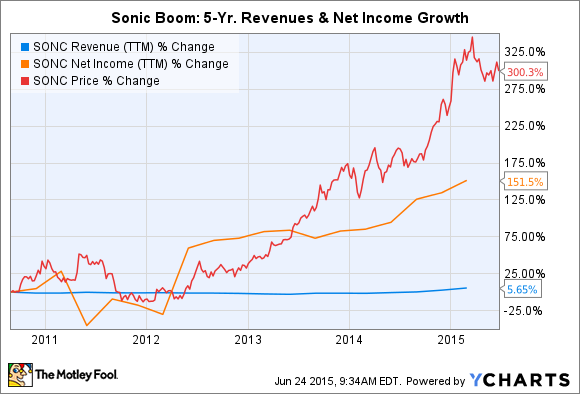 SONC Revenue (TTM) Chart