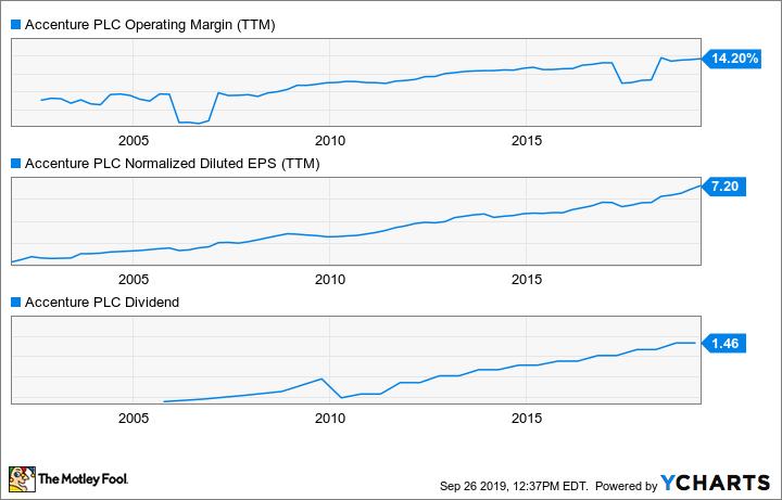 ACN Operating Margin (TTM) Chart