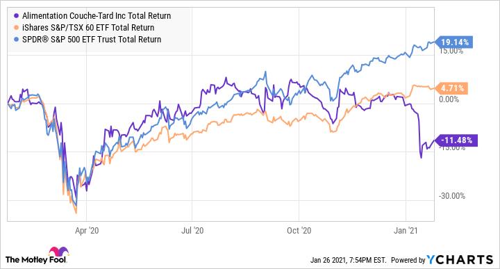 ATD.B Total Return Level Chart