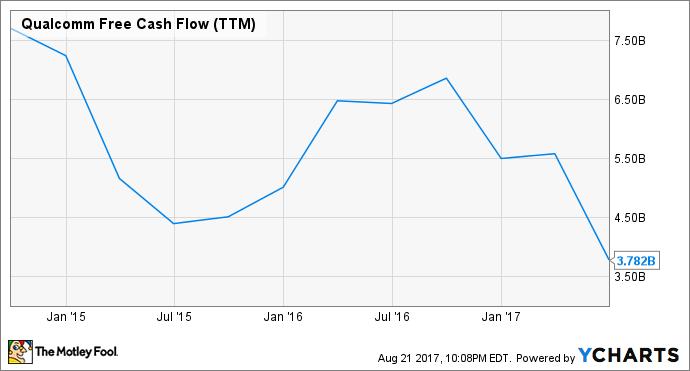 QCOM Free Cash Flow (TTM) Chart
