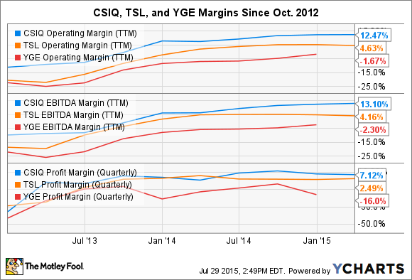 CSIQ Operating Margin (TTM) Chart