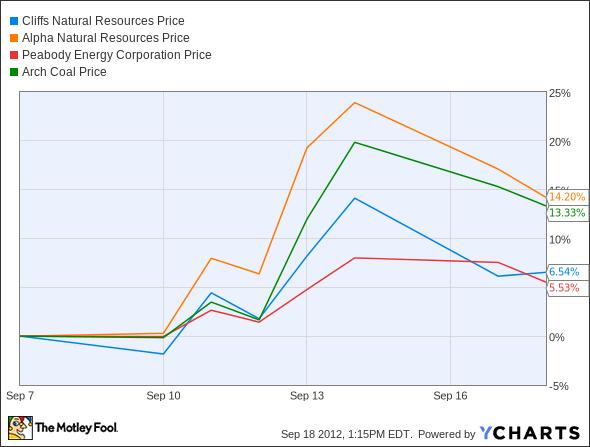CLF Chart