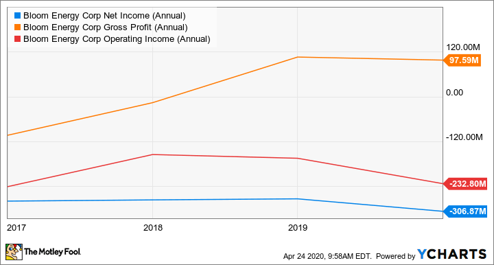 BE Net Income (Annual) Chart