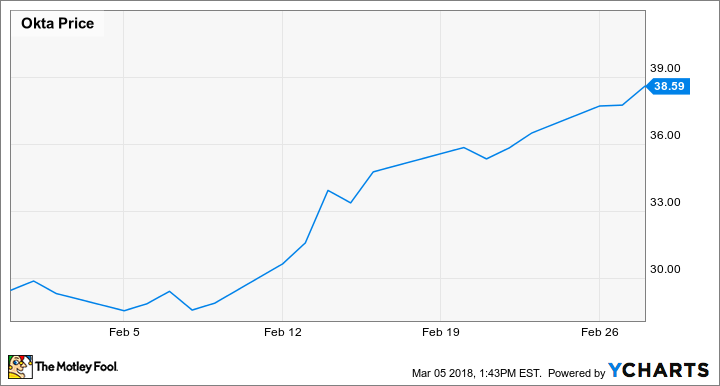 Why Okta, Inc  Stock Jumped 31% Last Month -- The Motley Fool