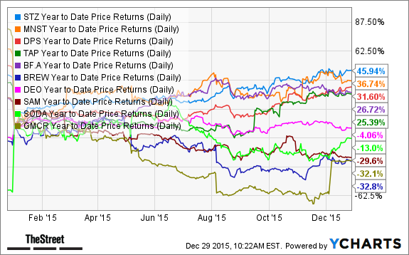 STZ Year to Date Price Returns (Daily) Chart