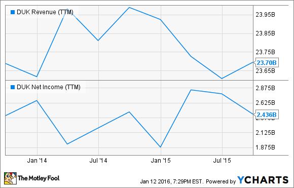 DUK Revenue (TTM) Chart