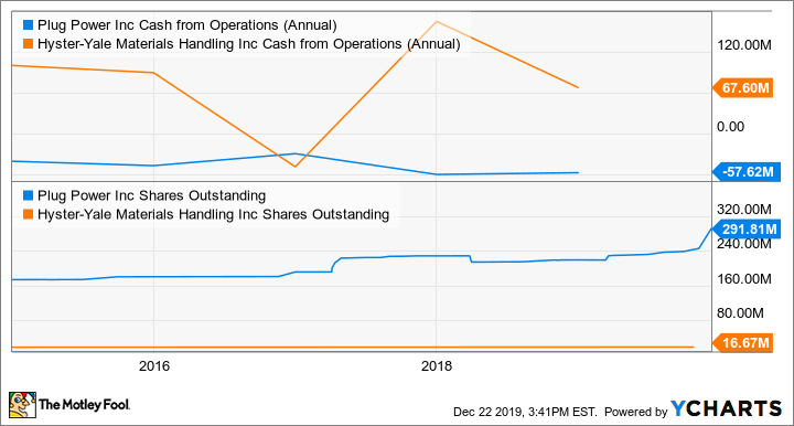 PLUG Cash from Operations (Annual) Chart