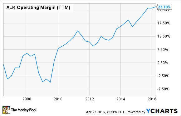 ALK Operating Margin (TTM) Chart