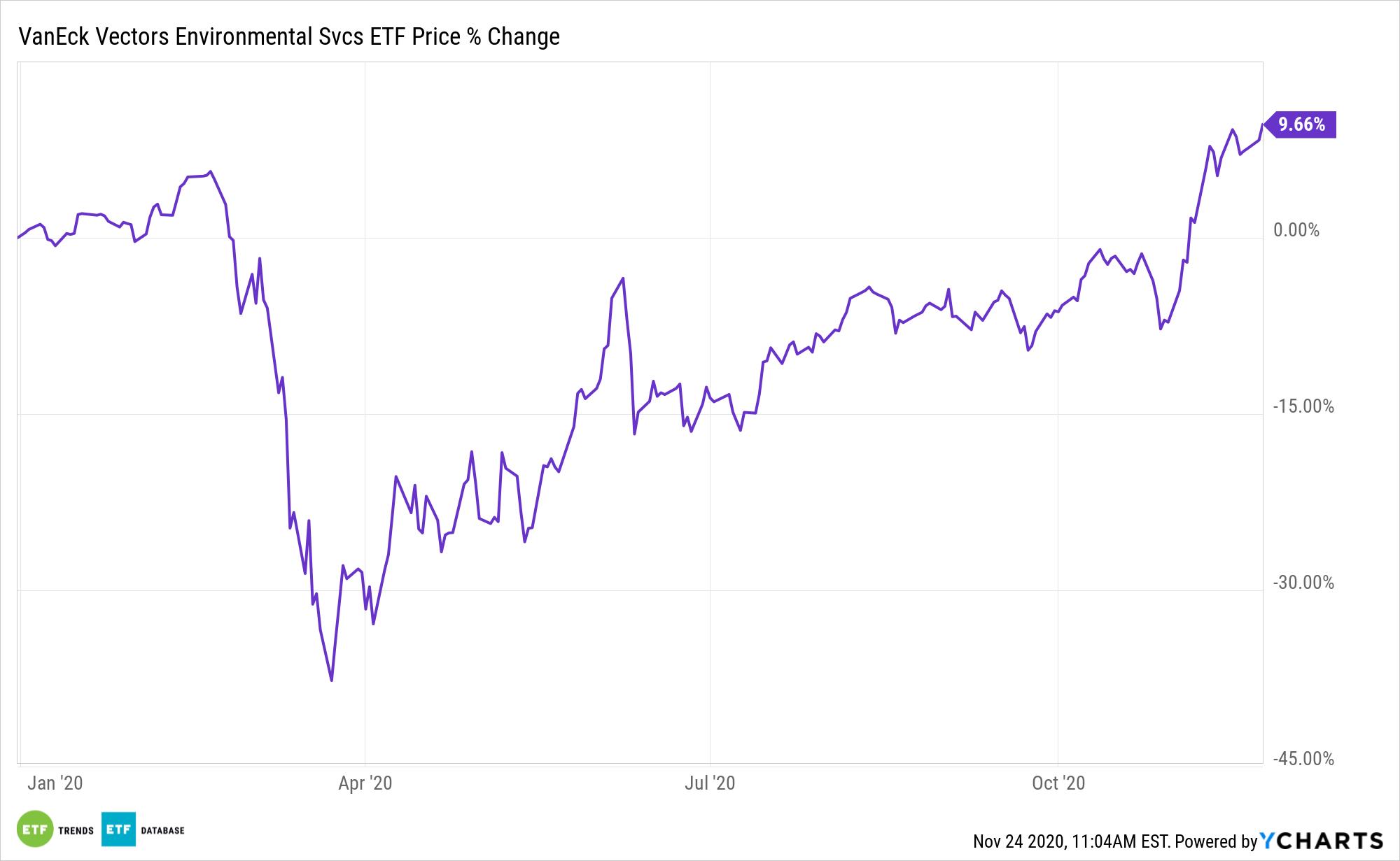 EVX Chart