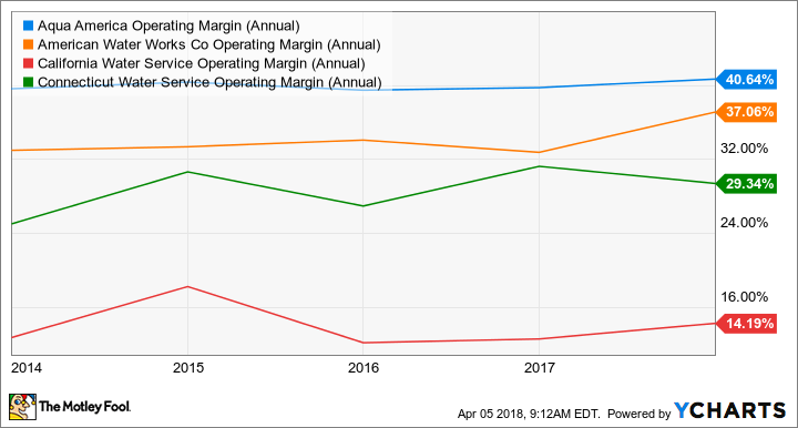 WTR Operating Margin (Annual) Chart