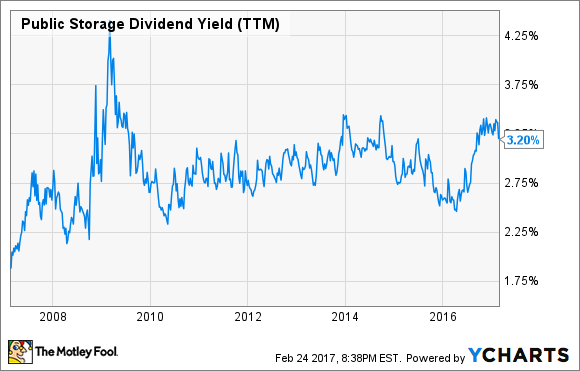 PSA Dividend Yield (TTM) Chart