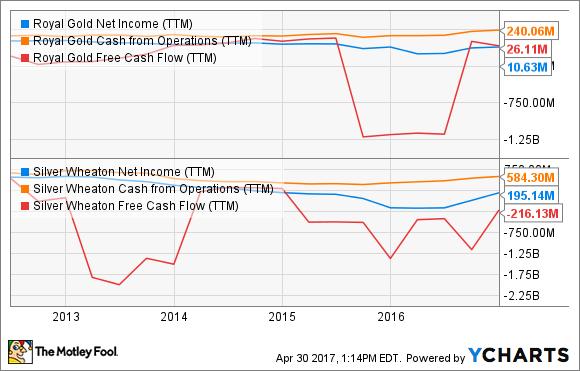 RGLD Net Income (TTM) Chart