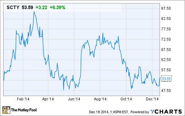 Solarcity Stock Quote Pleasing Is Solarcity Stock A Bargain For Investors  The Motley Fool
