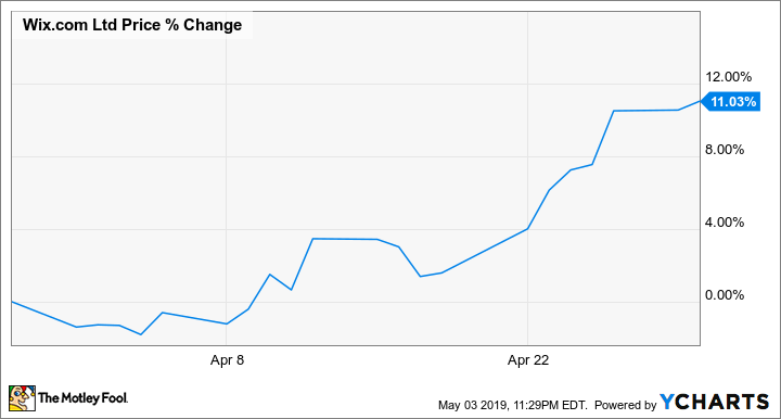Why Wix Com Stock Gained 11 In April The Motley Fool