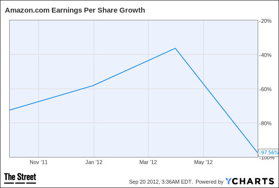 AMZN Earnings Per Share Growth Chart