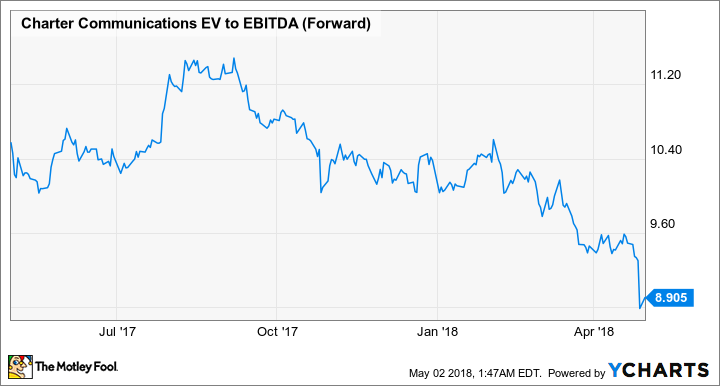 CHTR EV to EBITDA (Forward) Chart