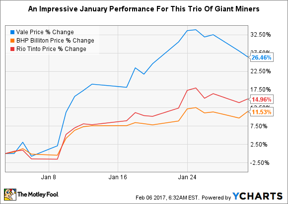 A chart showing the January performance of Vale, Rio Tinto, and BHP Billiton.
