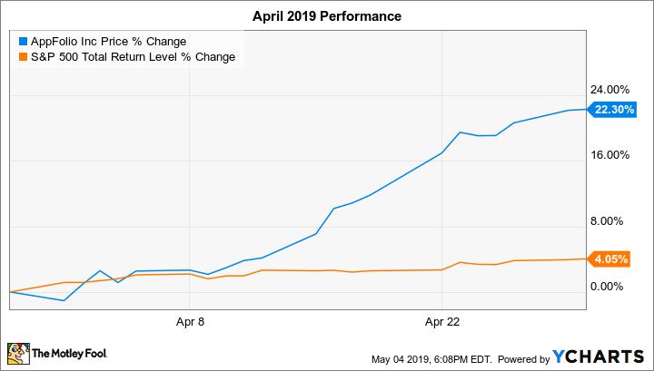 APPF Chart