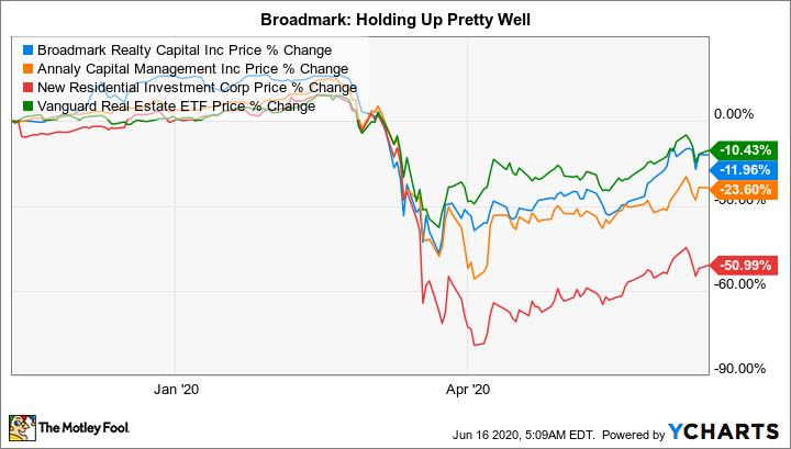 BRMK Chart