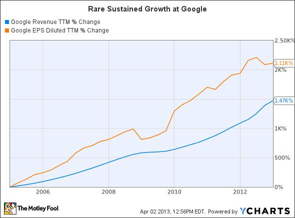 GOOG Revenue TTM Chart