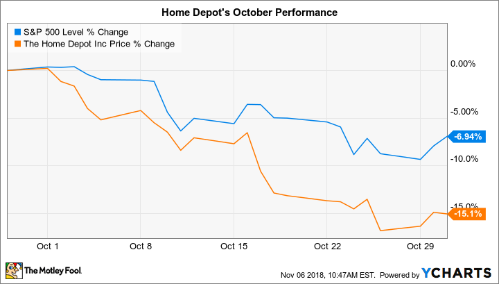 Why Home Depot Stock Lost 15% in October | The Motley Fool
