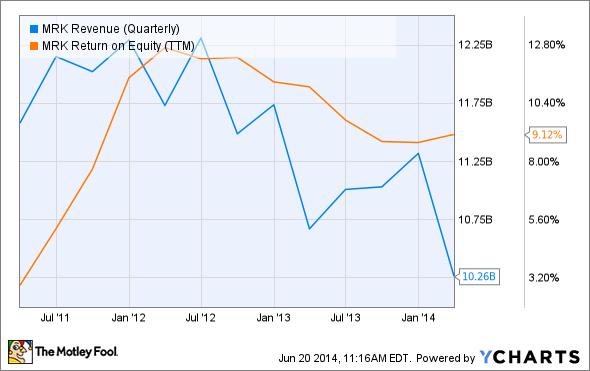 MRK Revenue (Quarterly) Chart