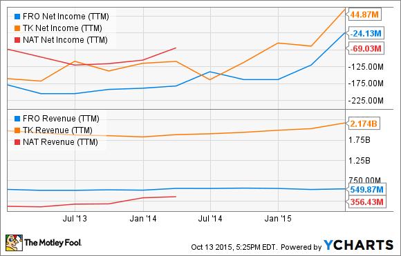 FRO Net Income (TTM) Chart