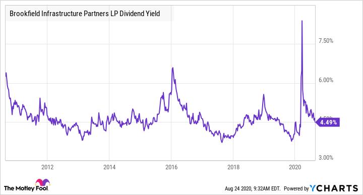 BIP Dividend Yield Chart
