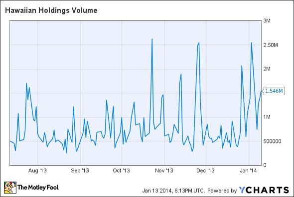 HA Volume Chart