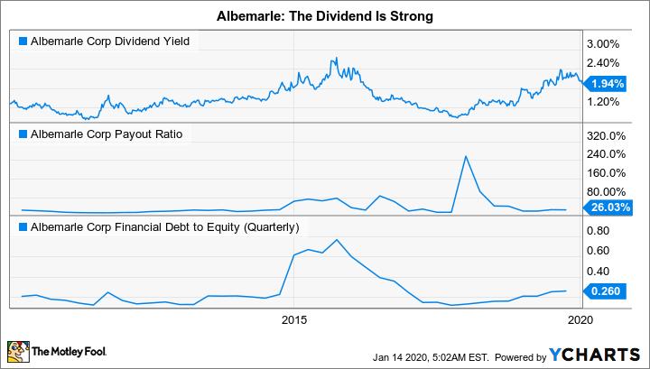 ALB Dividend Yield Chart