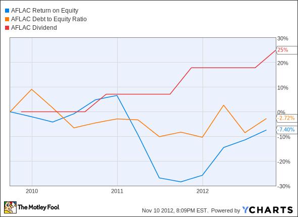 AFL Return on Equity Chart