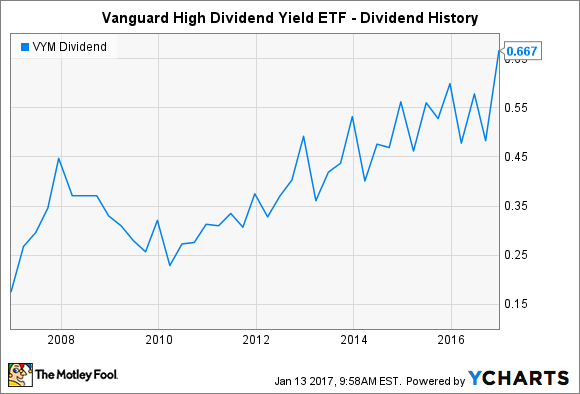 VYM Dividend Chart